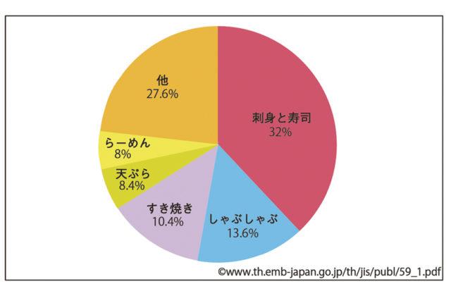 タイ人に人気の 日本料理トップ3って? - ワイズデジタル【タイで生活する人のための情報サイト】