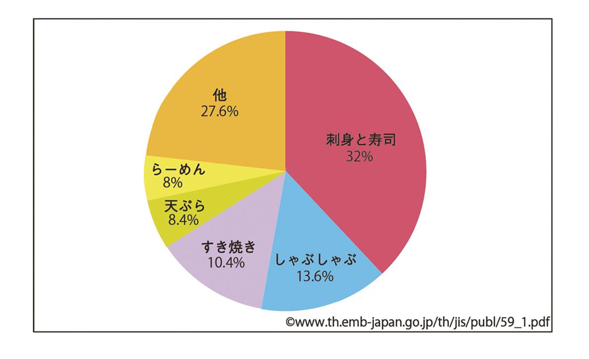 タイ人に人気の 日本料理トップ3って? - ワイズデジタル【タイで働く人のための情報サイト】