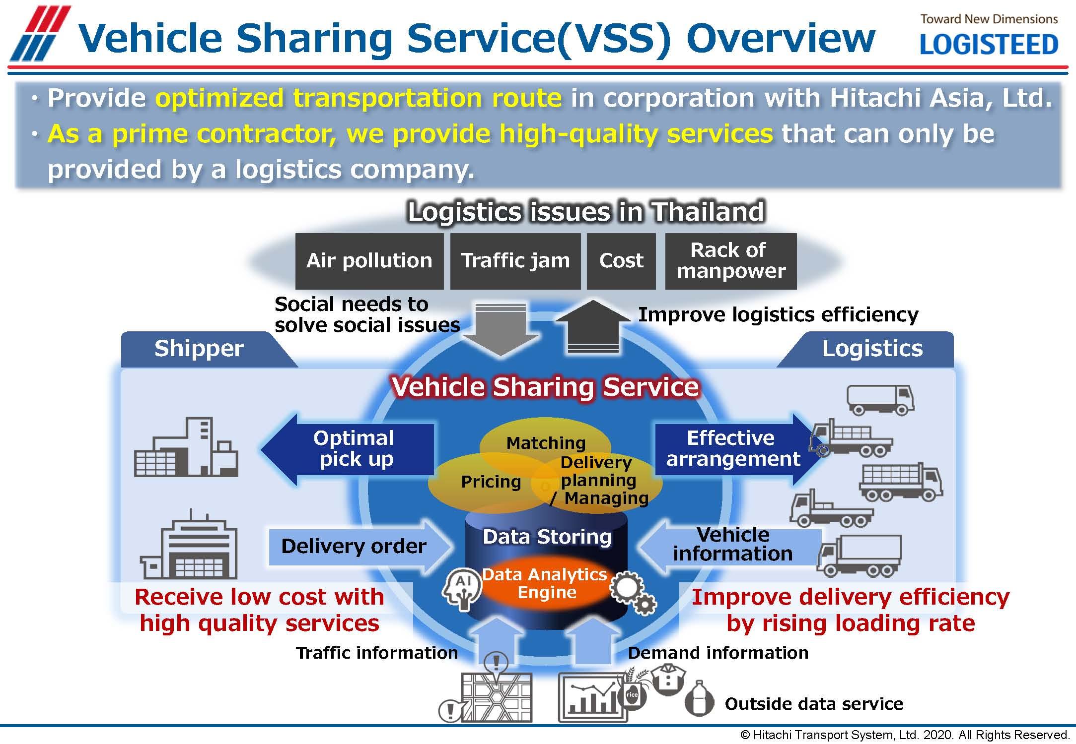 แผนภาพโครงสร้าง Vehicle Sharing Service (VSS)