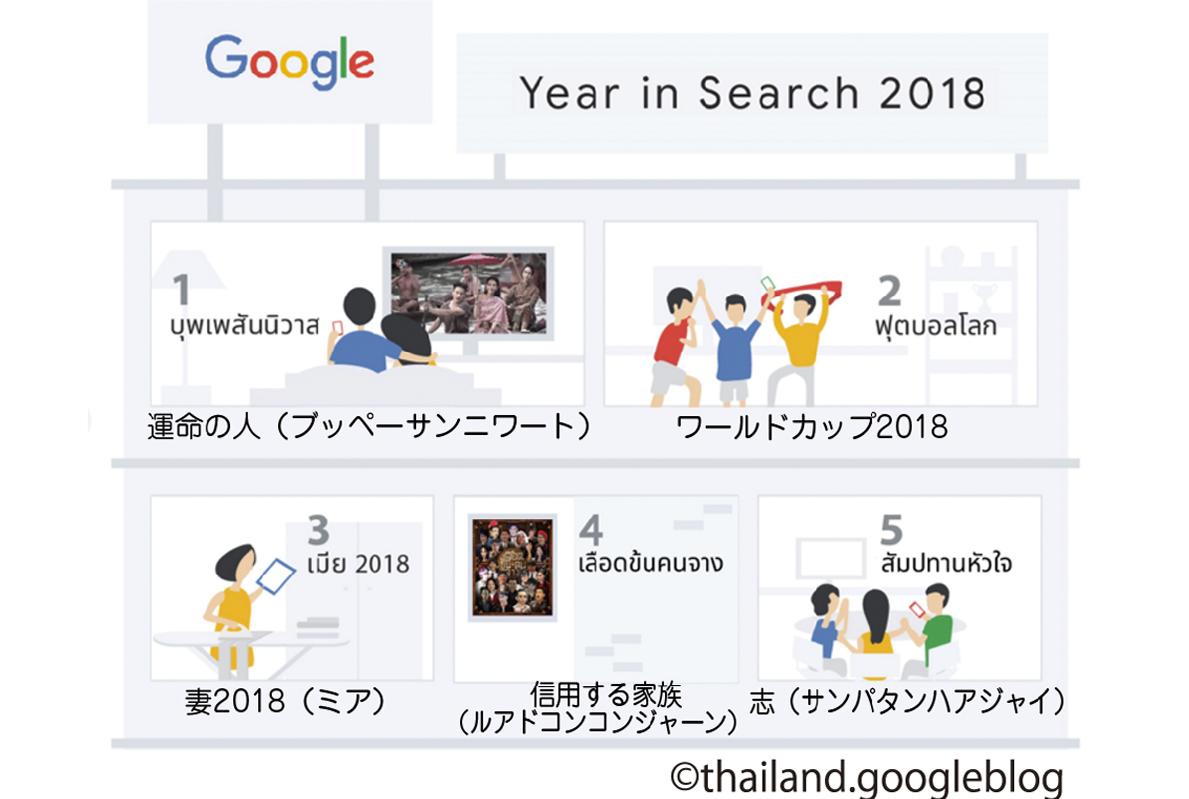 2018年を振り返る!  Google検索ランキング - ワイズデジタル【タイで生活する人のための情報サイト】