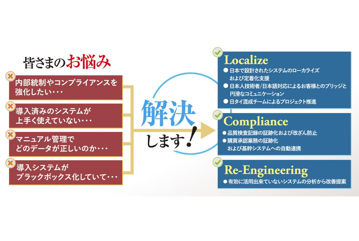 Thai NS Solutions Co., Ltd. - ワイズデジタル【タイで生活する人のための情報サイト】