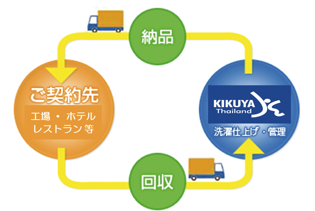 KIKUYA THAILAND CO., LTD. - ワイズデジタル【タイで生活する人のための情報サイト】