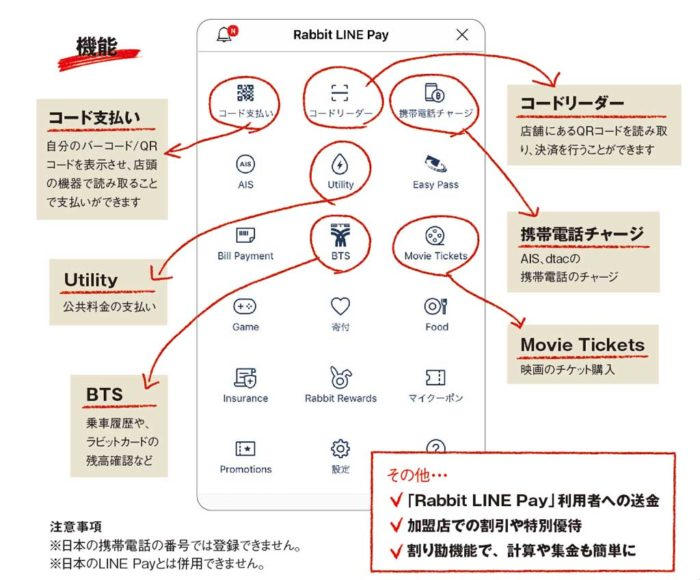 Rabbit LINE Pay 第1章「交通」で紹介したラビットカード。BTSの乗車以外に、加盟店での支払いにも利用でき、割引などの特典もある便利なカードです。同カードと連携できるのが「Rabbit LINE Pay」。日本では「LINE Pay」が使われていますが、そのタイ版です。2018年10月からは、外国人でも「ラビットカード」と連携できるようになりました。駅の窓口に行くことなく、LINE上でカードへのチャージが可能です。