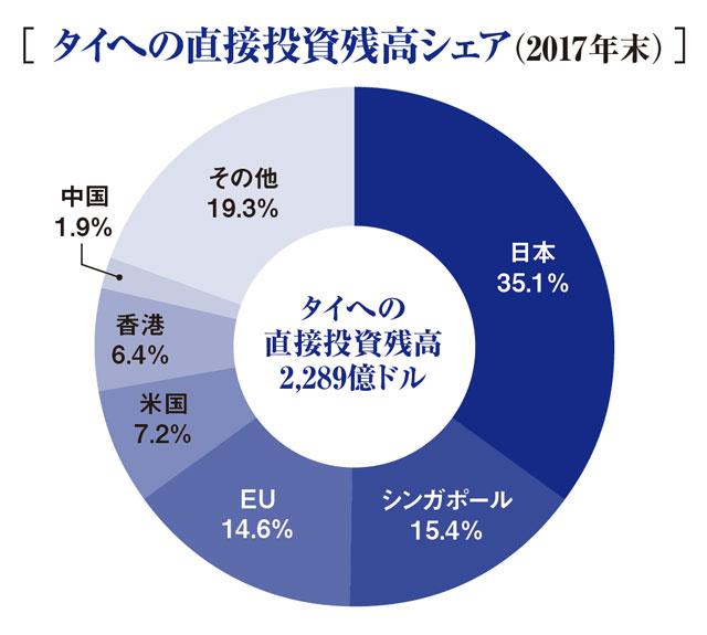 [ タイへの直接投資残高シェア (2017年末) ] - 注:タイへの海外直接投資は例年、日本が1位(出典:ジェトロバンコク)