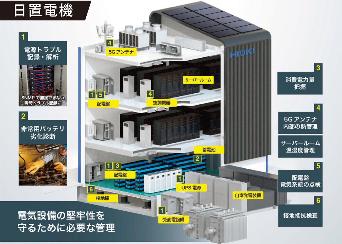 電気設備の堅牢性を守る「日置電機」のデータセンター・通信基地局