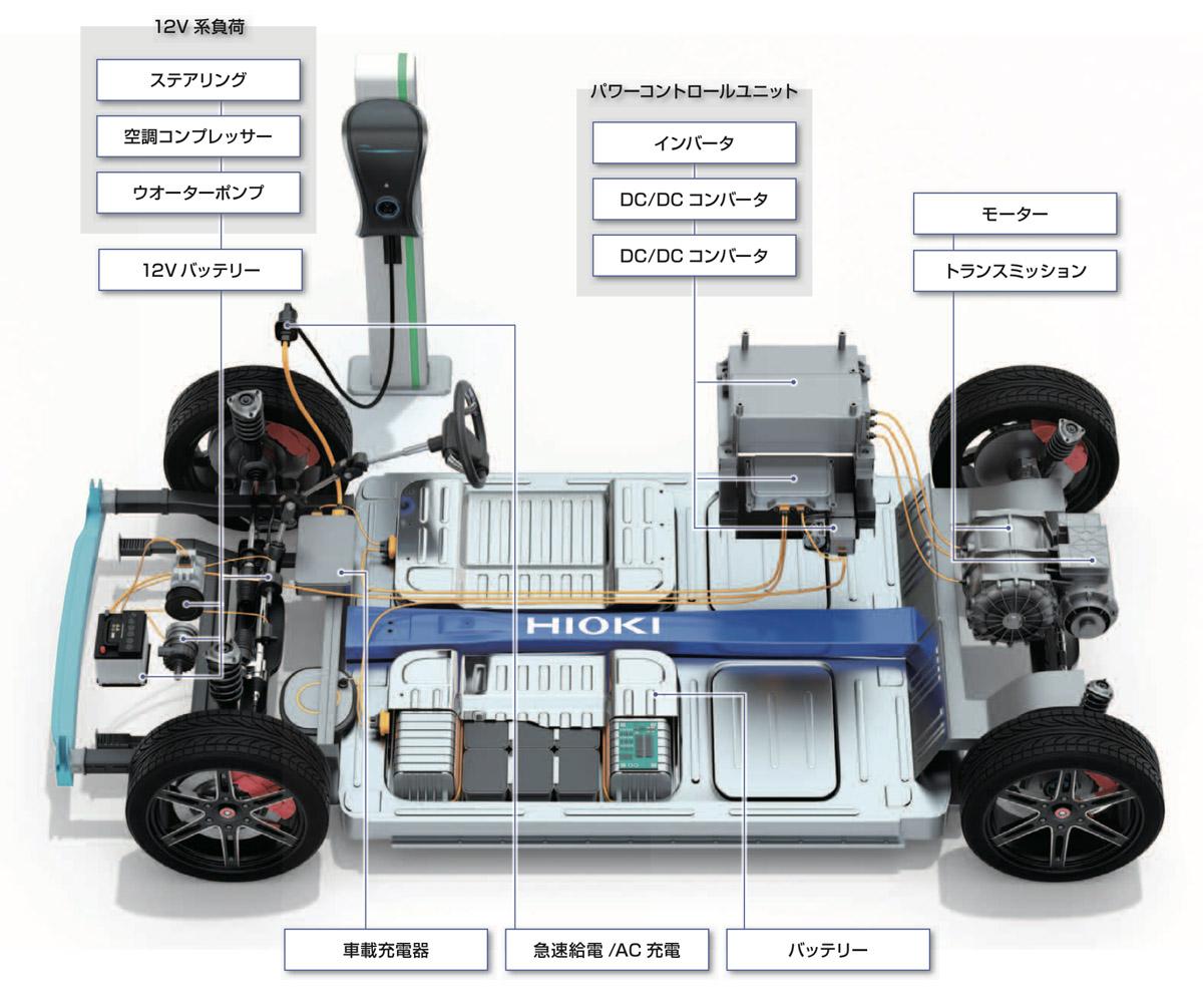 モーターの性能分析から品質検査までに対応可能な「日置電機」のモーター計測アプリケーション