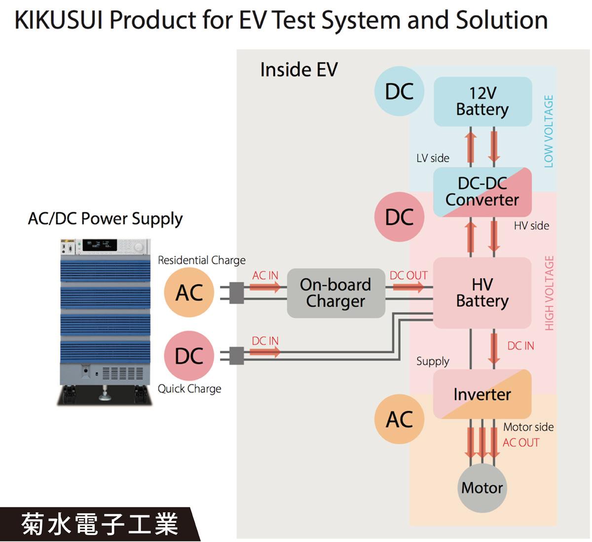 「菊水電子工業」によるEVソリューション一例