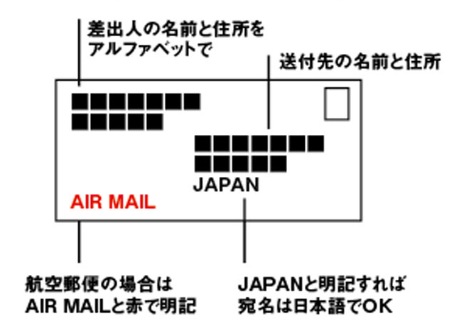 《国際通常郵便の書き方》